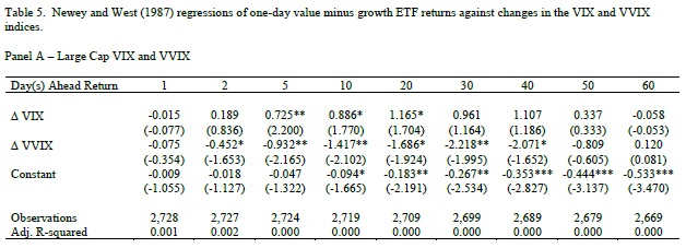 VVIX vs value/growth stocks