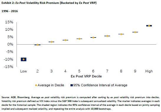 volatility risk premium