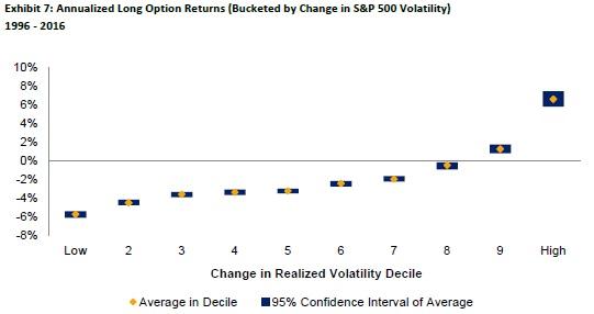 annualizaed option returns