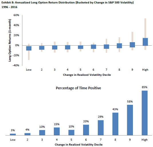 annualizaed option returns distribution