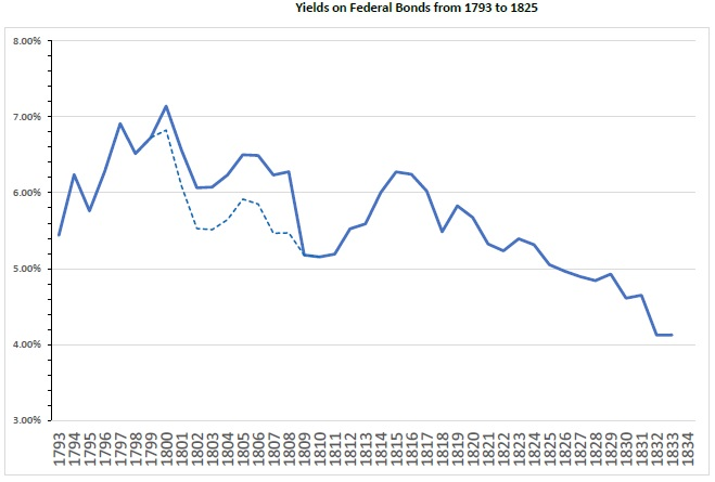 yields in 19th century