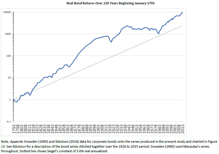 bond index for 200 years