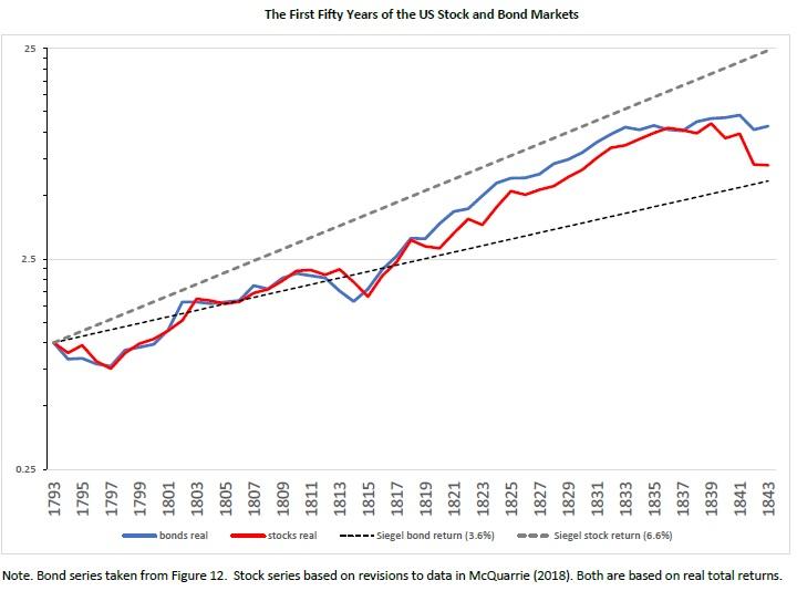 us stocks and bonds