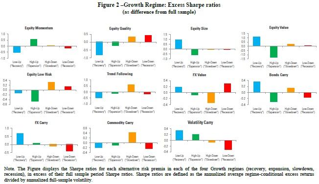 Factors in different regimes