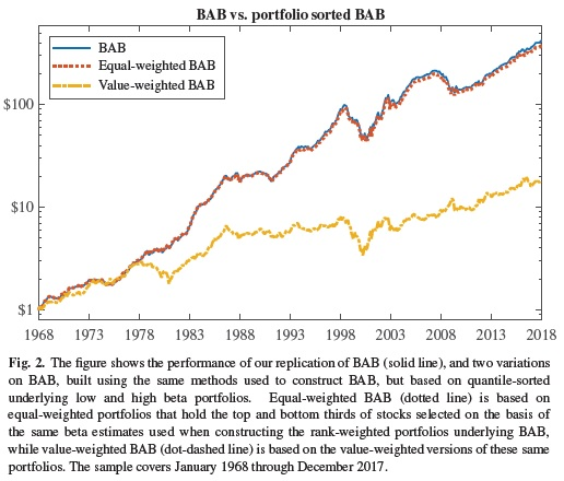 BAB equally weighted portfolio