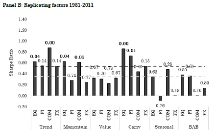 Global factor strategies 1981-20111