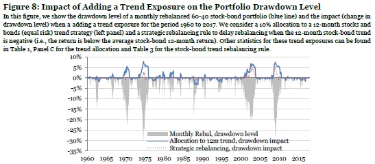 Trend exposure and portfolio drawdown