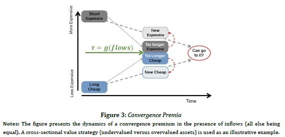 Convergence premia