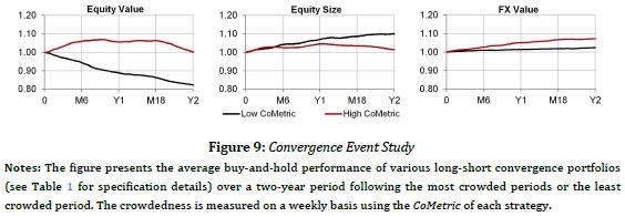 All convergence premias