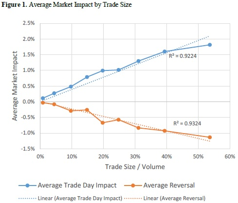 Market Impact