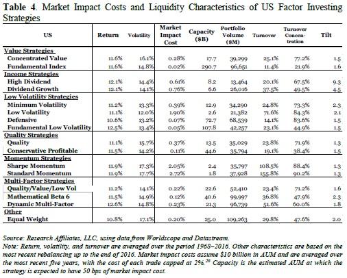 Liquidity characteristics