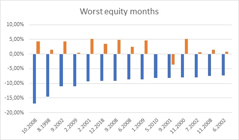 Worst equity month performance vs. commodity strategy