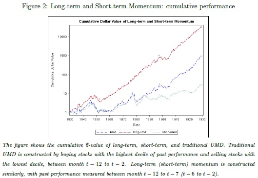 Momentum in years 1820-1930
