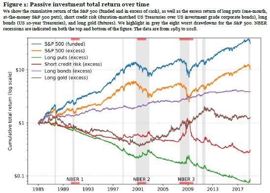 performance of passive trading strategies