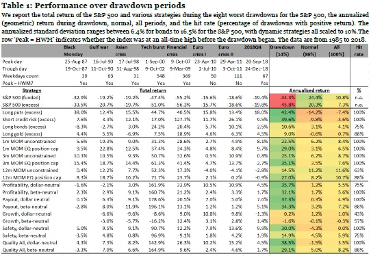 performance over drawdown period