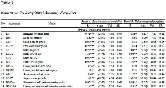 Returns of long short portfolios