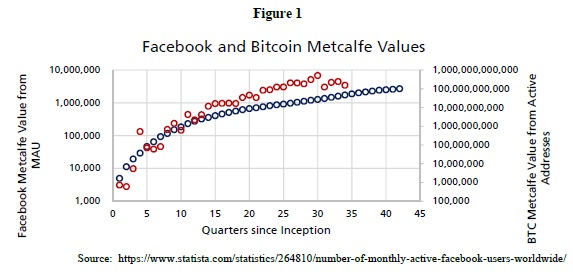 Facebook and bitcoin price