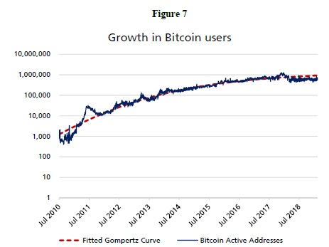 Grow of bitcoin