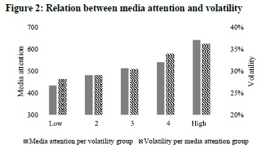 Relation between media attention and volatility