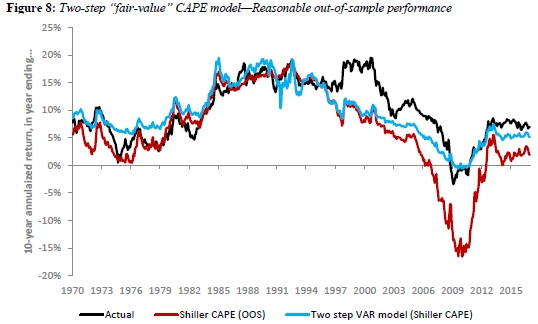 Fair value CAPE