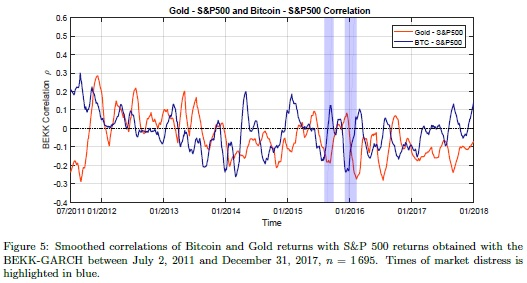 Gold - S&P 500 and Bitcoin - S&P 500 correlations