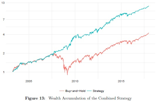 Wealth accumulation of combined seasonal trading strategy