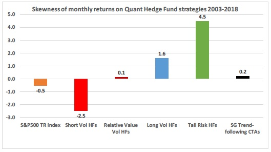 Skewness of monthly returns of Quant Hedge Fund strategies