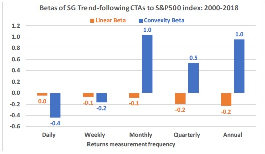 Betas of SG Trend following CTAs to S&P 500 Index