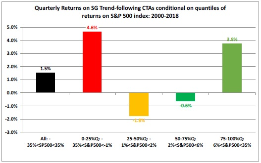 Quarterly Returns on SG Trend Following CTAs