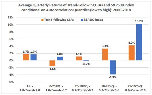 Average Quartlerly returns of Trend Following CTAs