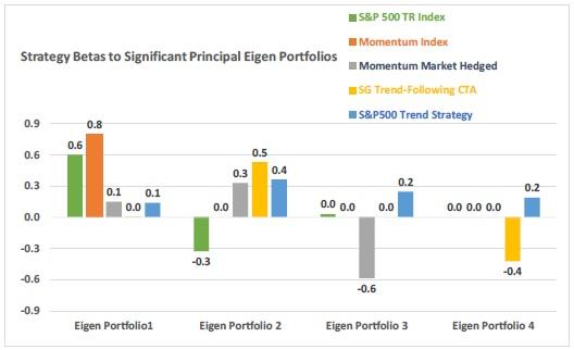 Strategy Betas to Principal Eigen Portfolios
