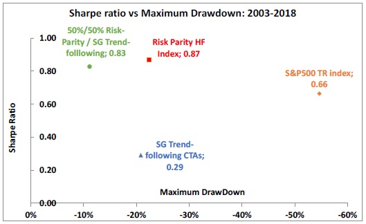 Sharpe Ratio vs Maximum Drawdown