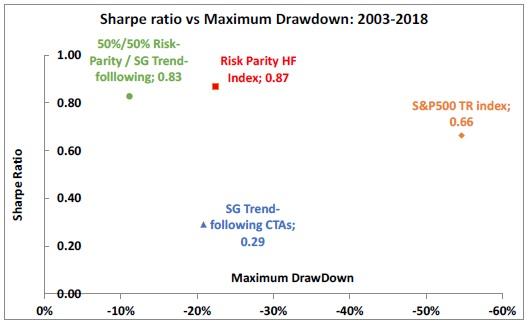 Sharpe Ratio vs Maximum Drawdown