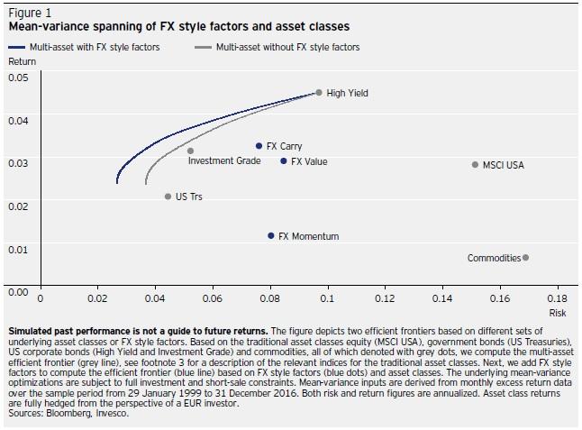 FX style factors