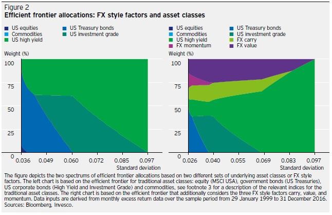 FX style factors 2