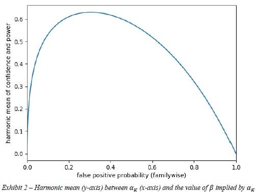 harmonic mean