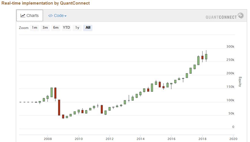 quantconnect chart