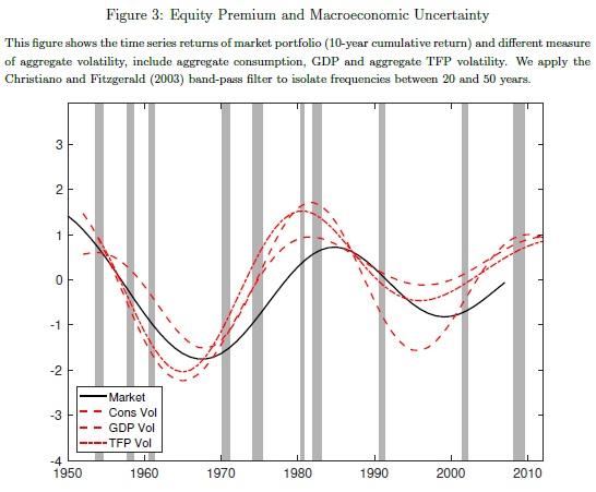 equity premium