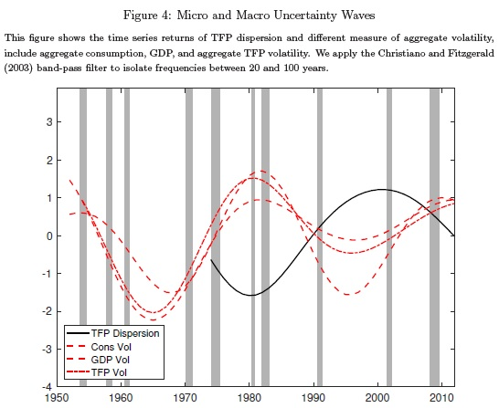 micro and macro uncertainity